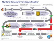 Foreclosure timeline in the State of Maryland.