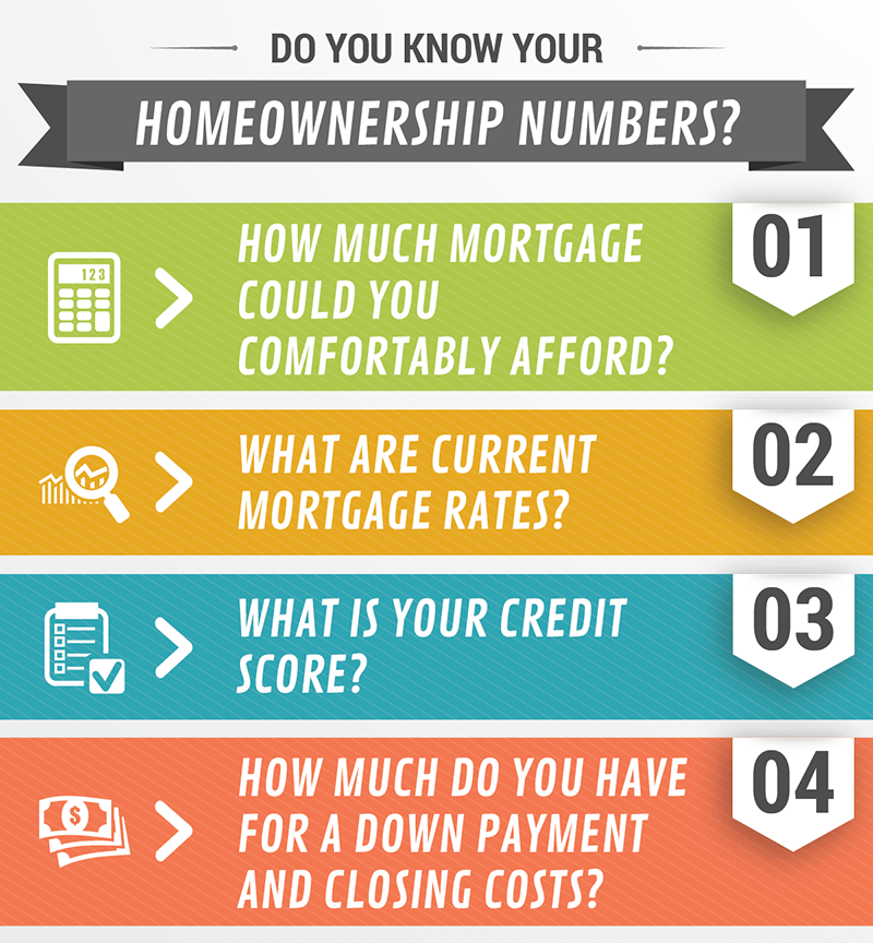 homeownership graphic